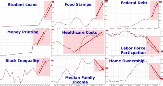 obama charts on his legacy sarc