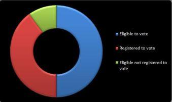 eligible vs actual registration