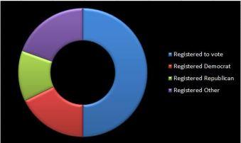 registration breakdown